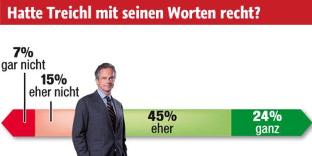 69 % sagen: Politiker sind blöd & faul