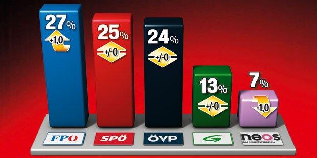 FPÖ gewinnt, SPÖ und ÖVP stabil
