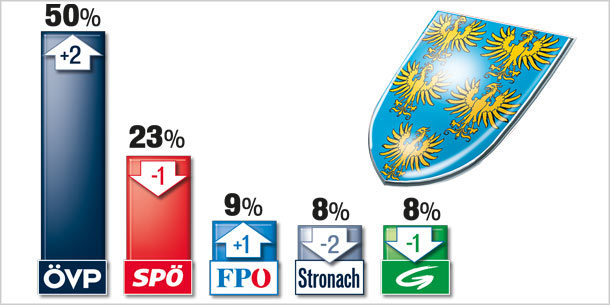Umfragen Grafiken NÖ