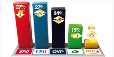 FPÖ wieder auf Nummer eins