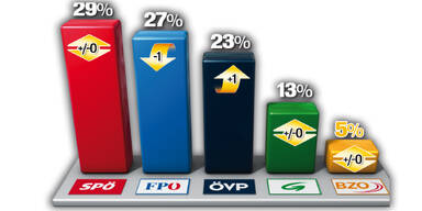 ÖSTERREICH: SPÖ auf Platz 1, FP verliert