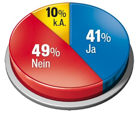 Gallup-Umfrage