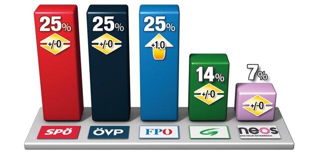 SPÖ, ÖVP und FPÖ auf Platz 1