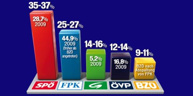 Kärnten: Mehrheit für Rot-Grün, FPK halbiert