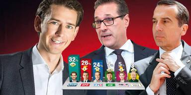 Regierung legt zu, SPÖ baut ab