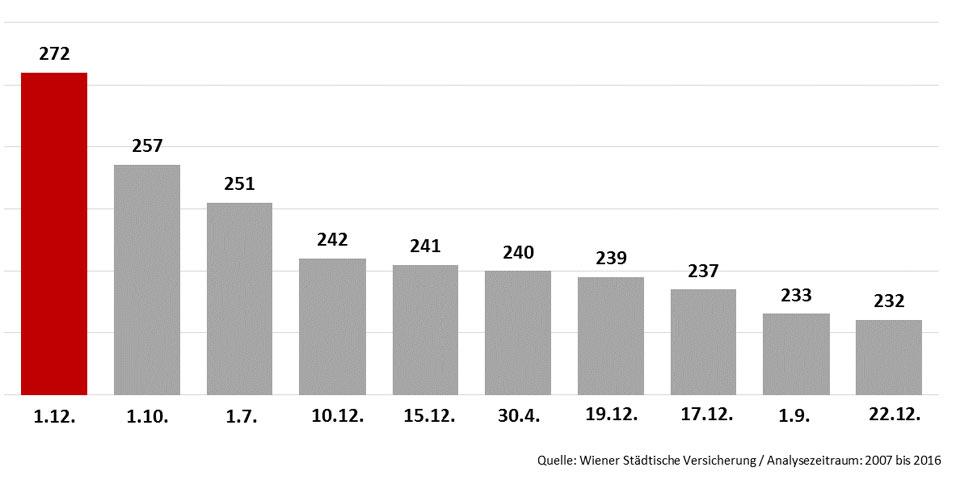 unfall-statistik-960-tage.jpg