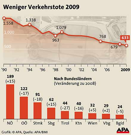 verkehrstote2009
