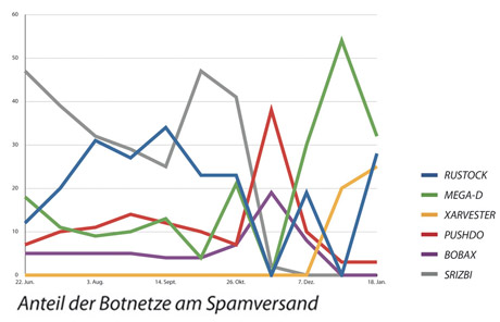 virenreport_Botnetze2008_lowres