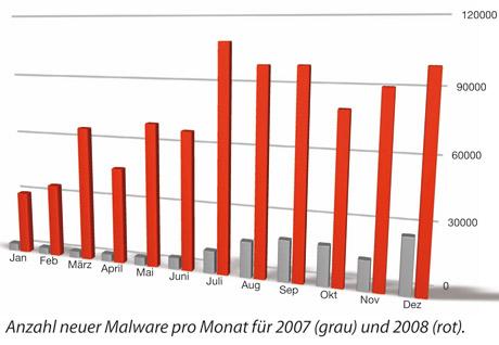 virenreport_Malware_Anstieg2008hires