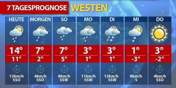Wetter Beverungen 7 Tage