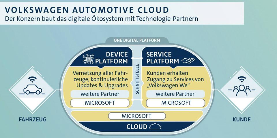 vw-cloud-microsoft-960-o.jpg