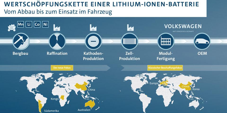 vw-lithium-kette-batterie-9.jpg