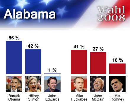 wahl2008USA_Alabama