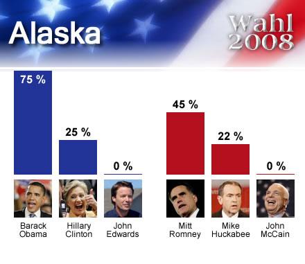 wahl2008USA_Alaska