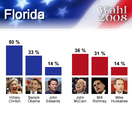 wahl2008USA_Florida