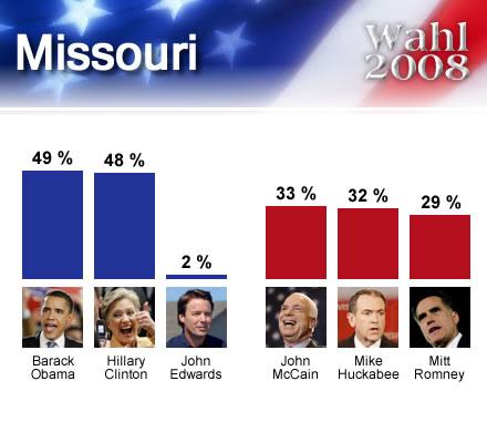 wahl2008USA_Missouri