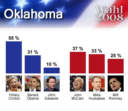 wahl2008USA_Oklahoma