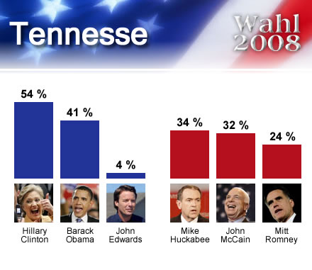 wahl2008USA_Tennesse
