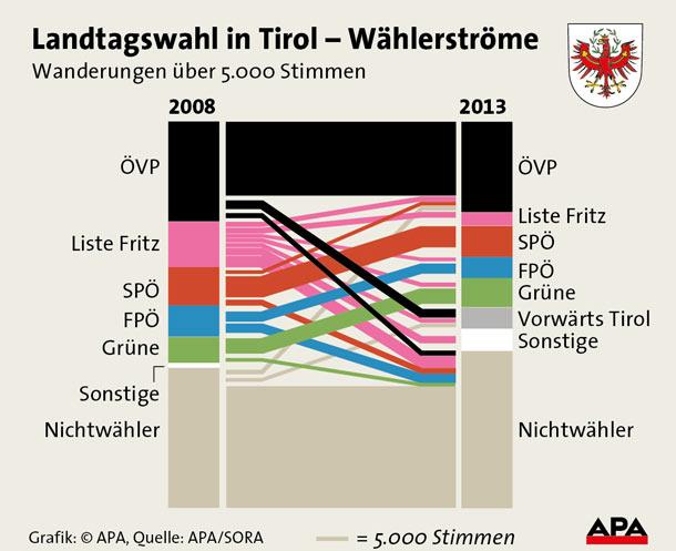Wählerströme Tirol Grafik