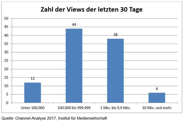 youtube-studie-geld-grafik.jpg